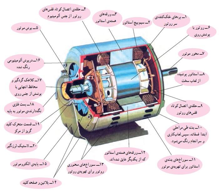 اجزاء موتور کولر آبی به چه صورت است؟