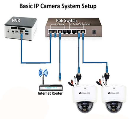 سیم کشی دوربین مدار بسته تحت شبکه